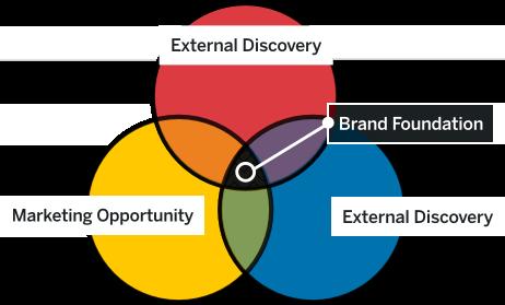 Detailing BCH's Brand Foundation